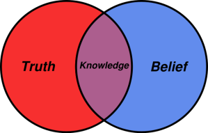 658px-Belief_Venn_diagram.svg