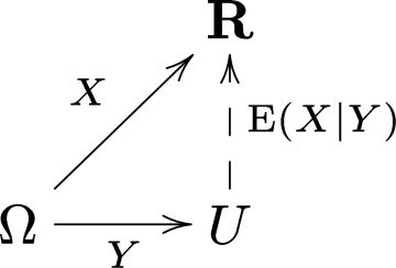 Conditional_expectation_commutative_diagram